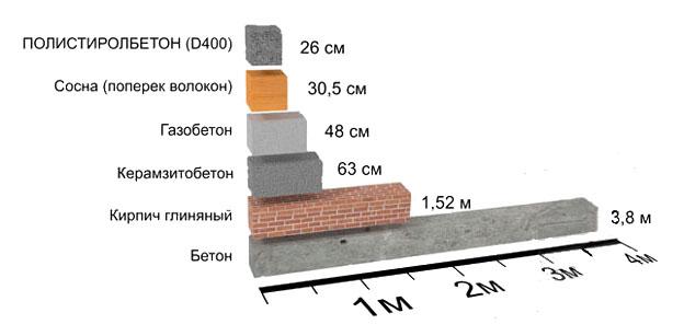 производителей стена пеноблок пеноплекс 20мм термобелье подходит